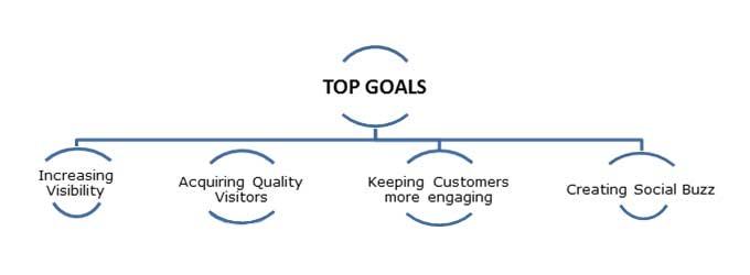 top_goals